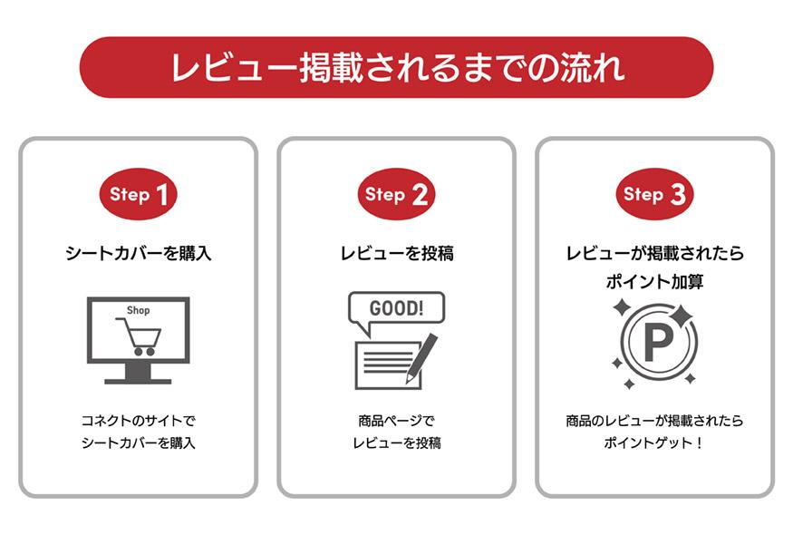 レビュー掲載されるまでの流れ(1)シートカバーを購入(2)レビューを投稿(3)レビューが掲載されたらポイント加算